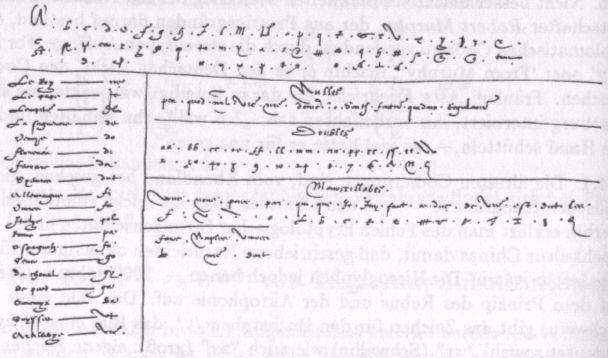 Obr. č. 2 – Nomenklátor z Florencie (1554)