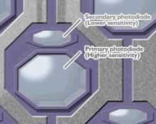 Nový snímácí čip od Fujifilm Super CCD SR