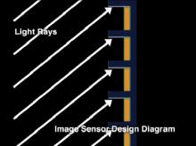 """CCD či CMOS snímač nemůže pojmout paprsky světla, ketré dopadají na """"slepá"""" místa"""