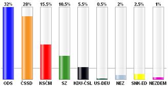 Výzkum předvolebních preferencí CVVM z 19.5. 2006