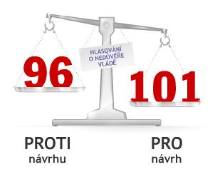 Výsledek hlasování Sněmovny o nedůvěře vládě 24. 3. 2009