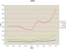 Vývoj cen pamětí SDRAM