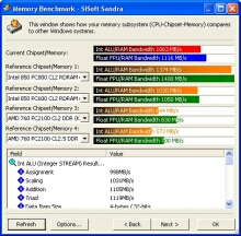 SiSoft Sandra Memory benchmark