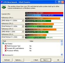 SiSoft Sandra procesor benchmark