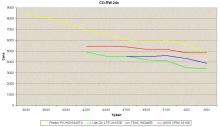 Graf vývoje CDRW mechanik