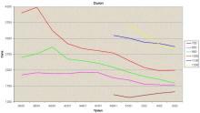 Graf procesorů Duron