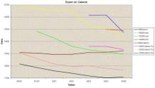 Graf procesorů Duron a Celeron