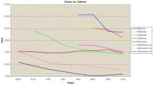 Graf vývoje ceny procesorů Duron a Celeron