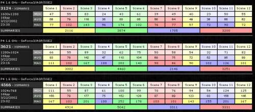 Výkony Chaintech GeForce 3 Ti200 v benchmarkovacím programu GL Excess (OpenGL, 16ti bitové barvy)