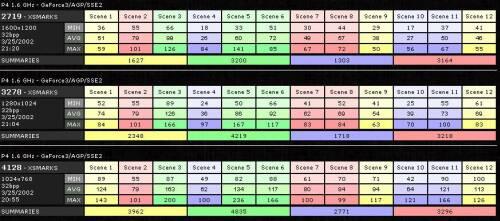 Výkony Chaintech GeForce 3 Ti200 v benchmarkovacím programu GLexcess (OpenGL, 32 bitové barvy)