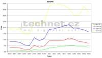 Vývoj ceny pamětí SDRAM