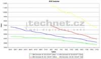Vývoj ceny HDD IBM
