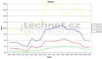Vývoj ceny u pamětí SDRAM