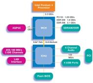 Intel hub 845