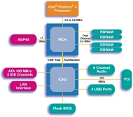 Intel Hub 850
