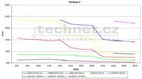 Graf vývoje cen u procesoru Pentium 4