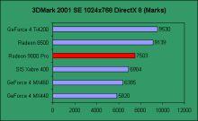 Výsledky grafických karet 3DMarku.