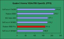 Výsledky grafických karet v Quakovi.