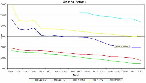 Graf vývoje cen procesorů Athlon a Pentium III