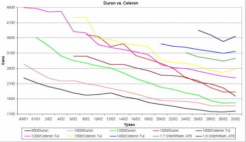 Graf vývoje cen procesorů Duron a Celeron