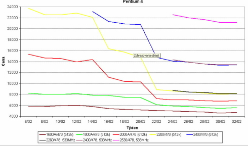 Graf vývoje cen Pentia 4