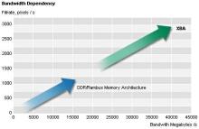 Propustnost čip -> paměť