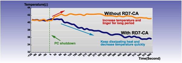 Graf nárůstu teploty