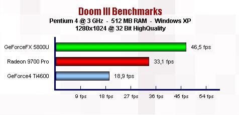 Benchmark GF FX ze hry DOOM3 (ID Software)