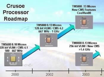 Plánované uvedení čipů společnosti Transmeta (Zdroj: IXBT)