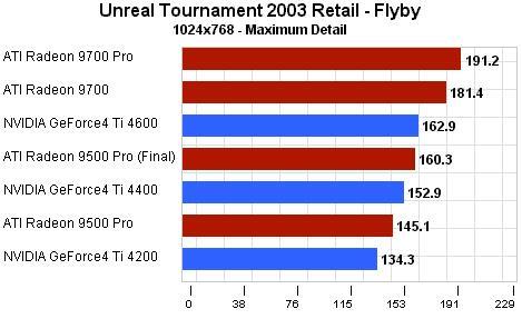 Výkon ve hře Unreal Tournament 2003