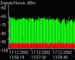 Takto vypadal graf kvality signálu v prodejně (Kodaňská)