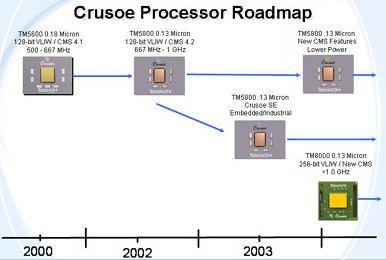 Transmeta roadmapa