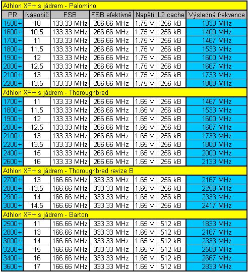 Reálné frekvence CPU Athlon XP+