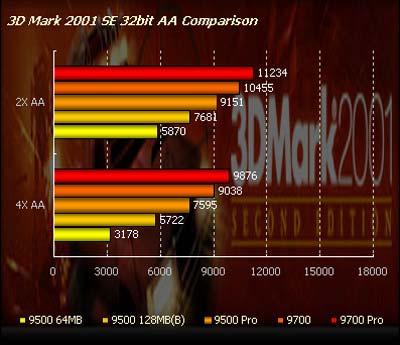 Výkon karet v 3D Mark 2001 (vyhlazování) - DirectX