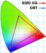 Graf barevného rozsahu CRT a LCD