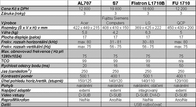 "Tabulka parametrů testovaných 17"" LCD"