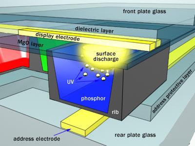 Struktura plazmového panelu (obr: www.plasmatvscience.org)