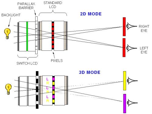 Systém 3D zobrazení u Sharpu (zdroj: Sharp)