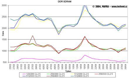 Graf vývoje cen DDR SDRAM pamětí
