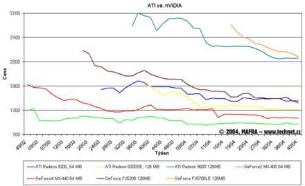 Graf vývoje cen grafických karet ATI a Nvidia
