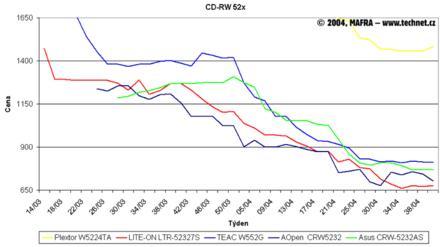 Graf vývoje cen přepisovacích CD-RW mechanik
