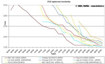 Graf vývoje cen přepisovacích DVD mechanik