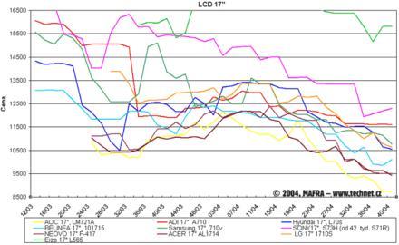 "Graf vývoje cen 17"" LCD"