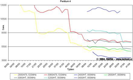 Graf vývoje cen procesorů Pentim 4