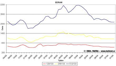 Graf vývoje cen SDR SDRAM pamětí