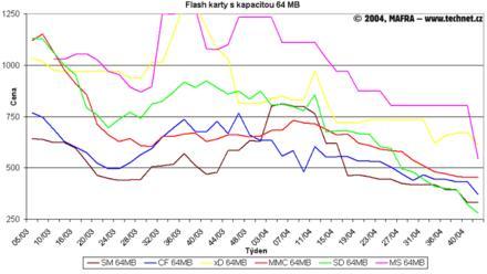 Graf vývoje cen 64MB flash karet