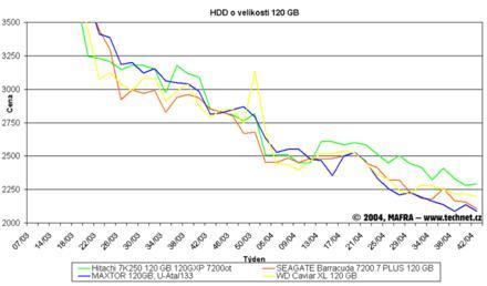 Graf vývoje cen 120GB pevných disků