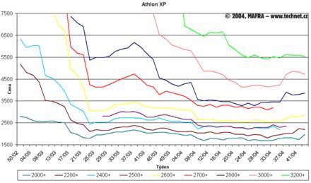 Graf vývoje cen procesorů Athlon XP