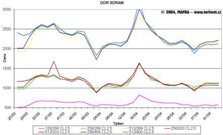 Graf vývoje cen pamětí DDR SDRAM