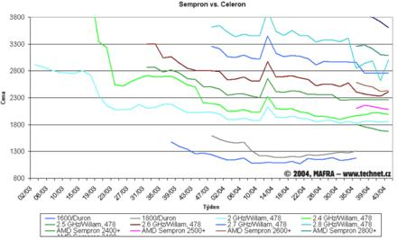 Graf vývoje cen procesorů Celeron a Sempron